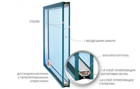 Однокамерный стеклопакет